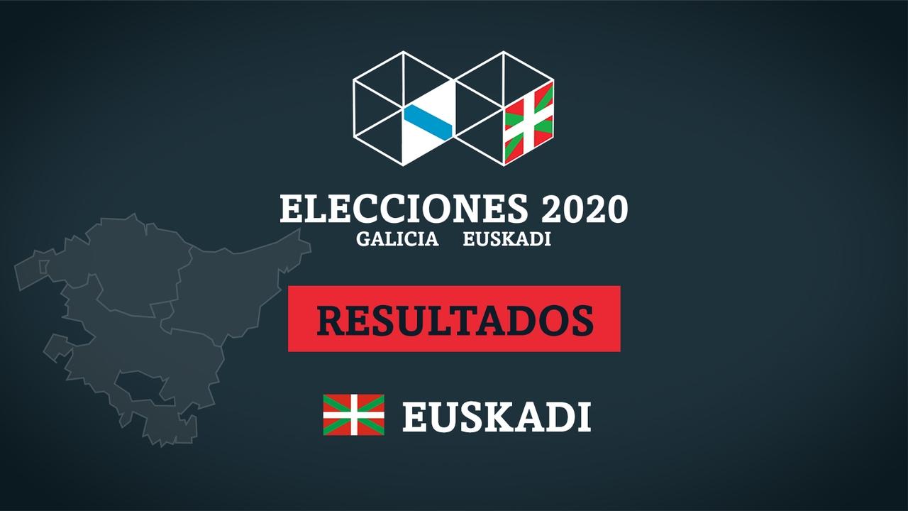 Resultados de las elecciones en País Vasco (Euskadi)