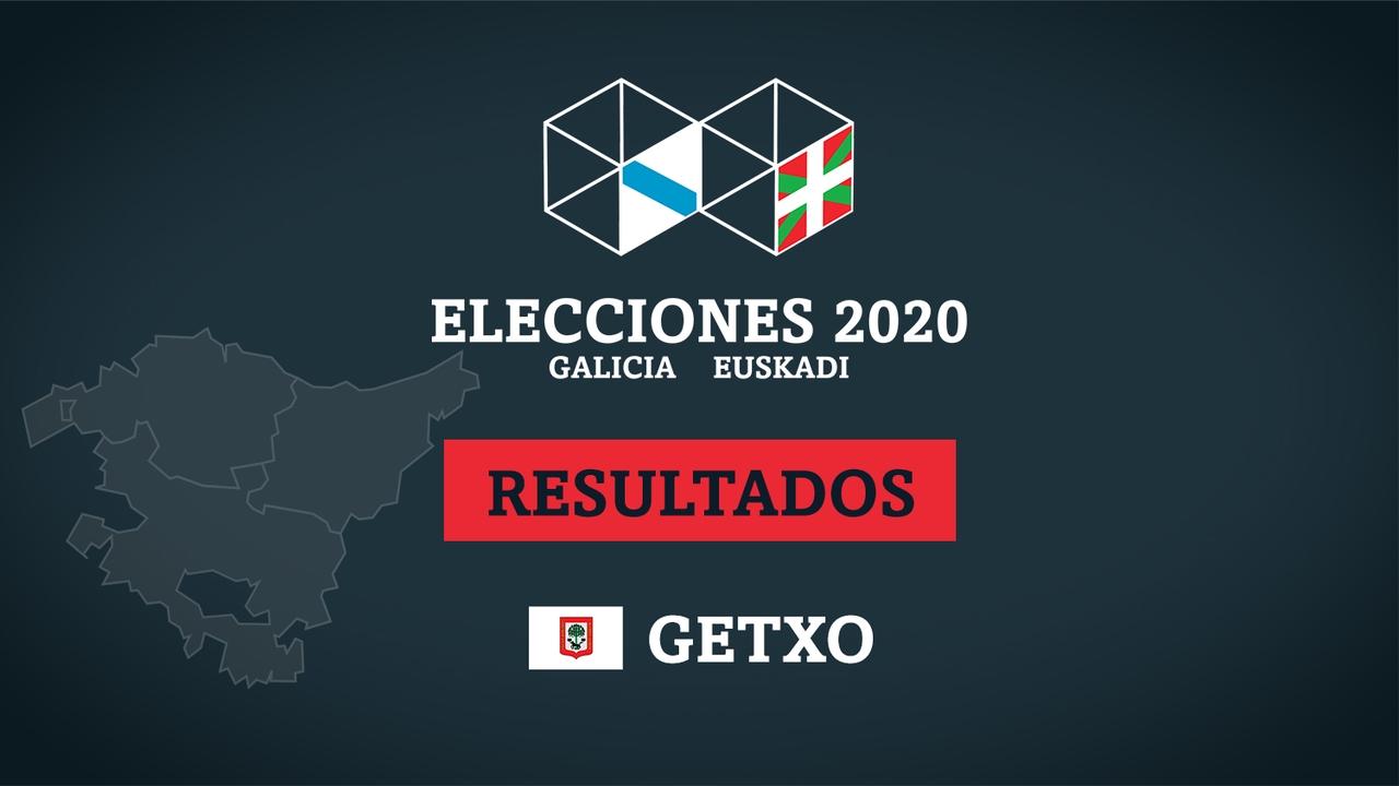Resultados de las elecciones en Getxo (Guecho)