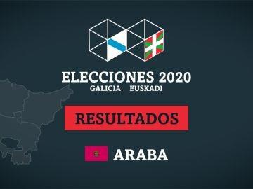 Resultados de las elecciones en Araba (Álava)