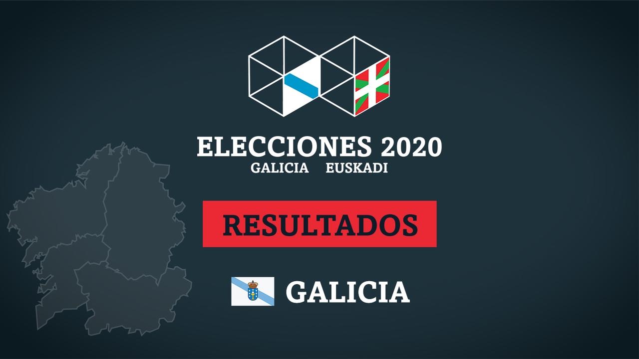 Resultados de las elecciones en Galicia