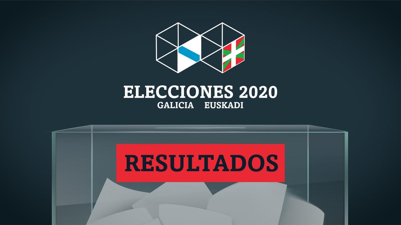 Resultados de las elecciones en la Provincia de A Coruña