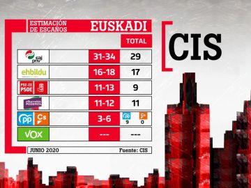 Barómetro del CIS en el País Vasco