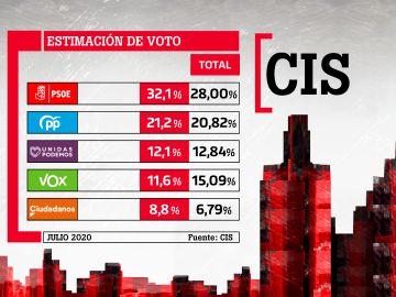 Barómetro del CIS del 15 de julio de 2020: estimación de voto