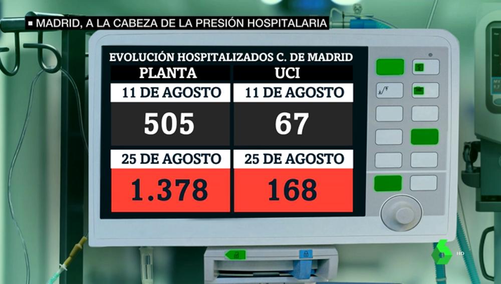 Madrid, a la cabeza en presión hospitalaria: preocupa que con este ritmo de contagios el otoño se complique