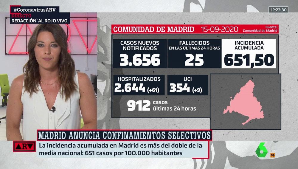 Los expertos consideran necesarias medidas urgentes en Madrid: estos son los datos del coronavirus en la capital