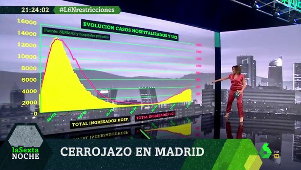 El vídeo que demuestra la evolución de la incidencia del coronavirus y la saturación de las UCI en la Comunidad de Madrid