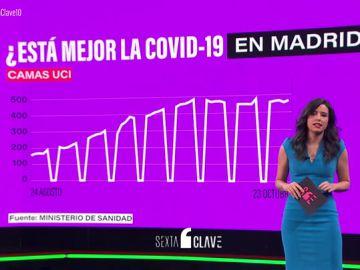 ¿Es cierto que los datos en la Comunidad de Madrid han mejorado como defiende Ayuso?