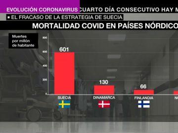 El rotundo fracaso del experimento sueco contra la pandemia: tiene 11 veces más muertos que los países de su entorno