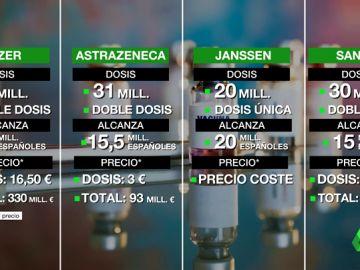 Datos, fechas, precios y dosis: esta es la situación de las vacunas en España y en Europa