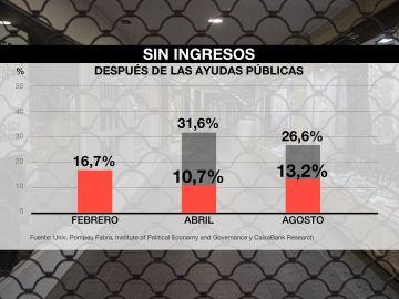 Porcentaje de personas sin ingresos