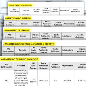 El juez que investiga la caja B del PP reclama documentación sobre 23 adjudicaciones durante el segundo mandato de Aznar