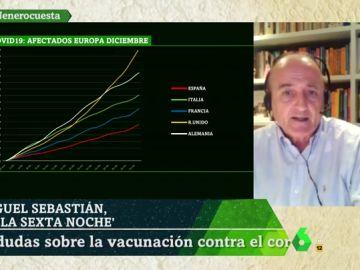 Miguel Sebastián en laSexta Noche