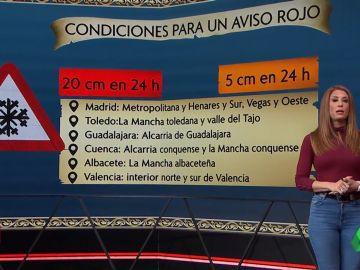 Madrid, Toledo, Cuenca y Guadalajara, en alerta roja por nieve por primera vez en su historia: ¿qué significa esto?