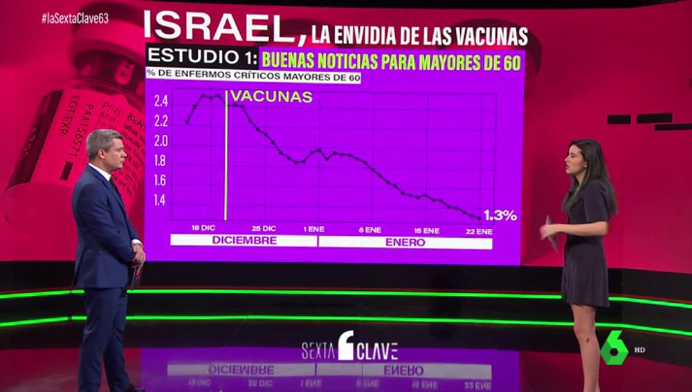 Resultado de imagen de Israel, el país más avanzado en la vacunación