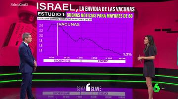 Israel, el país más avanzado en la vacunación: así han disminuido las hospitalizaciones en los mayores de 60 tras la segunda dosis