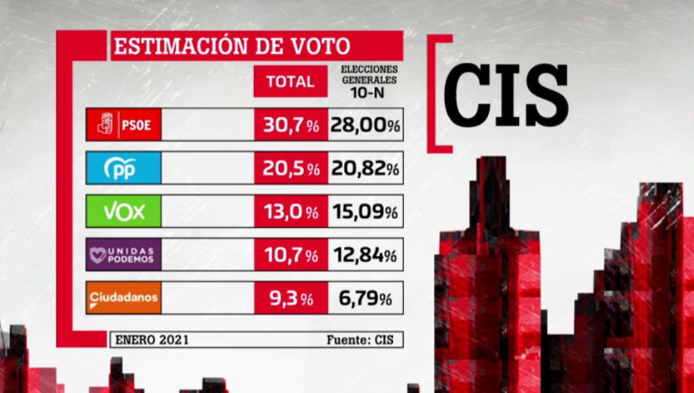 Barómetro del CIS