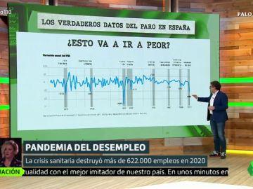 """Marc Vidal explica los verdaderos datos del paro en España: """"Lo que viene a partir de ahora es dramático"""""""