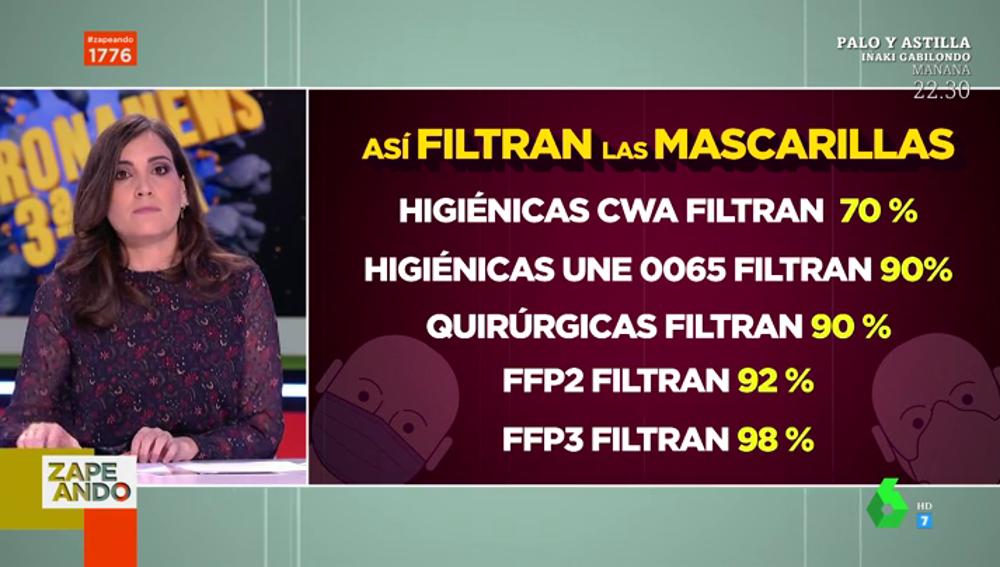 ¿Mascarillas FFP3 o FFP2? Estas es la verdad sobre las 'nuevas' mascarillas ante la tercera ola del coronavirus