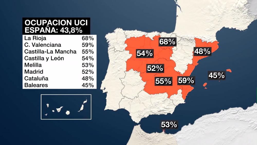 Situación de la ocupación UCI en España