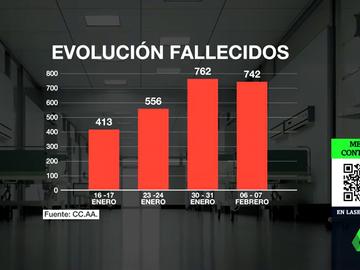 La cifra de nuevos contagios sigue cayendo en España mientras se alivia la presión hospitalaria