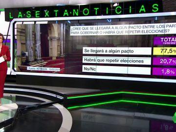 Barómetro laSexta: el 77,5% cree que habrá pactos en Cataluña tras el 14F y el 61,3% cree que Aragonès será el próximo president