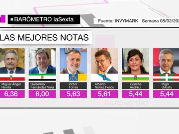 Los presidentes cuya gestión ha sido mejor valorada en el Barómetro de laSexta.