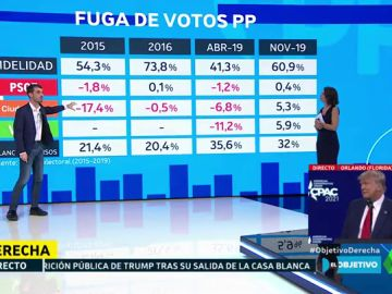 Fuga de votos del PP: el politólogo Pablo Simón analiza los últimos descalabros electorales del partido
