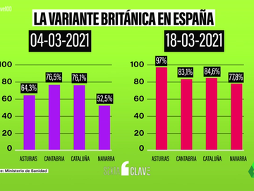 """Las variantes que deben mantener alerta a España: la """"dominante"""" británica y la nueva de Uganda"""