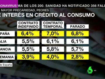 Los trabajadores precarios pagan más intereses por los préstamos bancarios que las personas con buena situación laboral