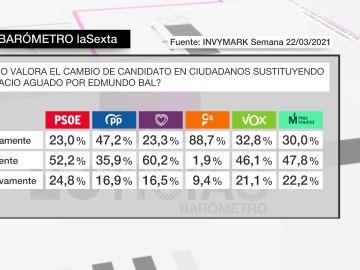 """Barómetro laSexta   Casi nueve de cada diez votantes de Ciudadanos valora """"positivamente"""" el cambio de Aguado por Edmundo Bal"""