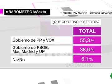 Gran barómetro de laSexta de las elecciones de la Comunidad de Madrid