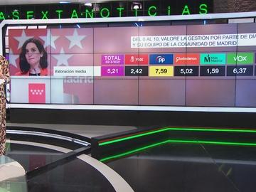 Barómetro de laSexta sobre la gestión de Isabel Díaz Ayuso