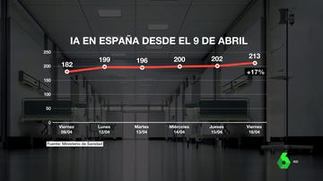 España se acerca al riesgo extremo con una subida de 37 puntos de la incidencia durante la última semana