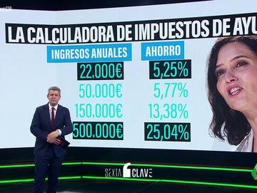 Cuanto más dinero ganas, más impuestos te ahorras: así funciona la fiscalidad que propone Isabel Díaz Ayuso
