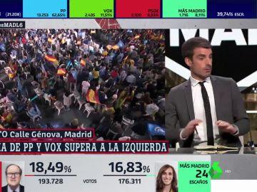 El susto de Pablo Simón en directo en el plató de ARV en el especial sobre las elecciones de Madrid