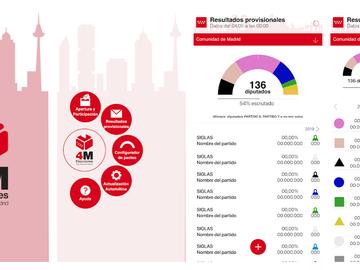 Consulta en tiempo real el aforo de los locales electorales en las elecciones madrileñas del 4M
