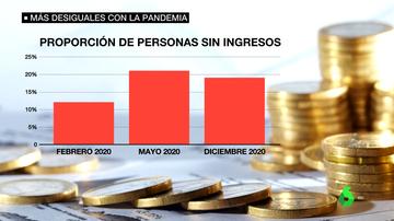 pandemia desigualdad