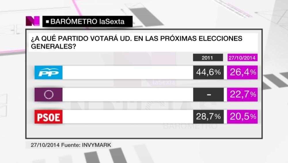 Barómetro de laSexta Noticias 27.10.2014