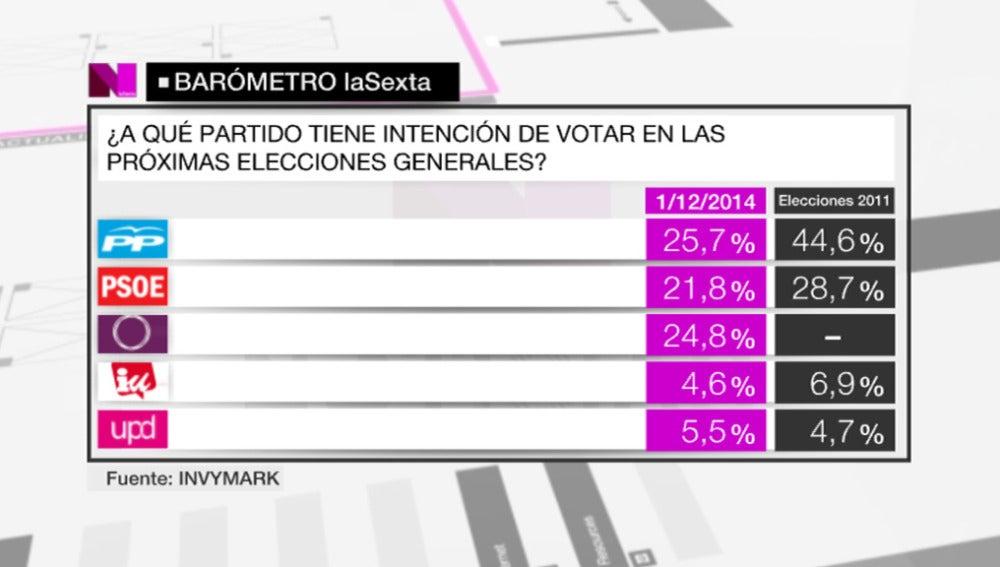 Barómetro laSexta   Intención de voto (1)