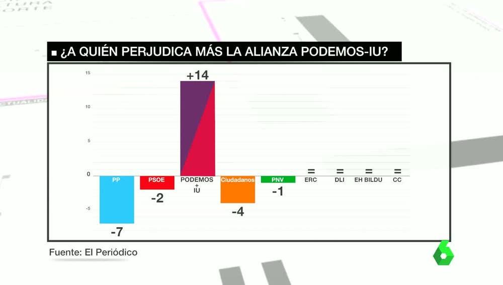 Pérdida de escaños con la confluencia Podemos-IU