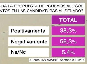 Barómetro de laSexta sobre la propuesta de Podemos al PSOE