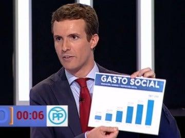 """Pablo Casado muestra el gráfico """"manipulado"""" del gasto social al PP"""