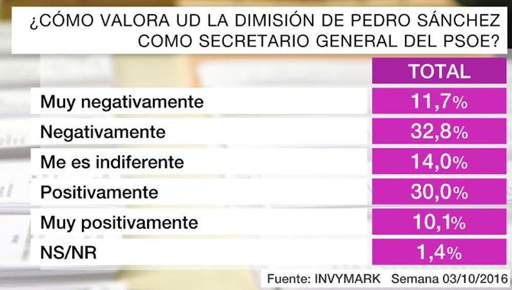 """El 44% de los encuestados valora la dimisión de Pedro Sánchez de manera """"negativa o muy negativa"""""""