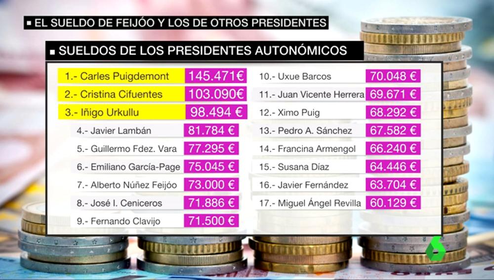 Frame 64.239665 de: Alberto Núñez Feijóo se sube el sueldo un 7,5% y cobrará 73.000 euros en 2017