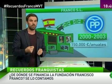 Frame 40.315366 de: fundación franco