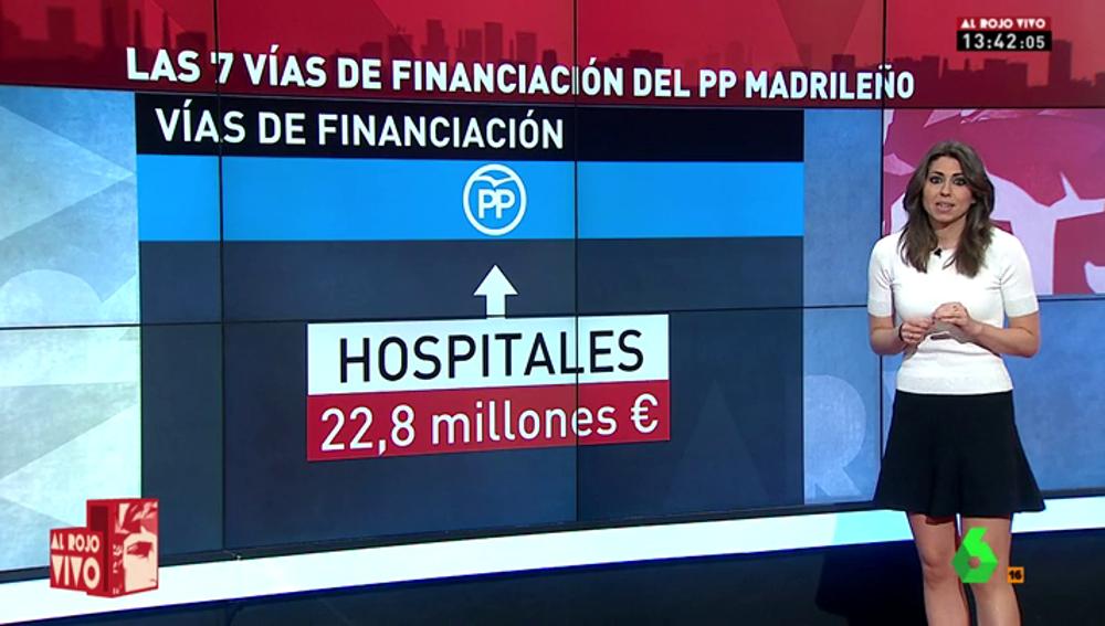 Frame 28.719055 de: Hospitales, Fundescam, red Gürtel... las siete vías de financiación bajo sospecha del PP de Madrid
