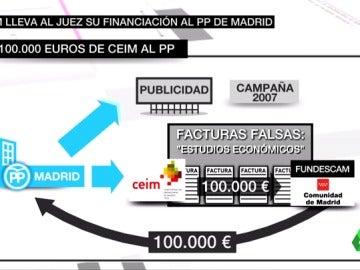 Frame 58.748486 de: La patronal madrileña admite los pagos irregulares al PP de Madrid de Esperanza Aguirre