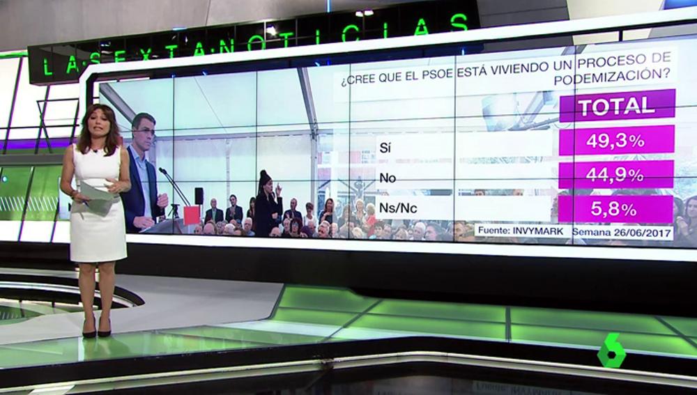 La mayoría de los votantes del PSOE no cree que el partido se esté podemizando