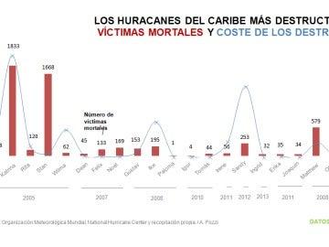 Huracanes del Caribe más destructivos