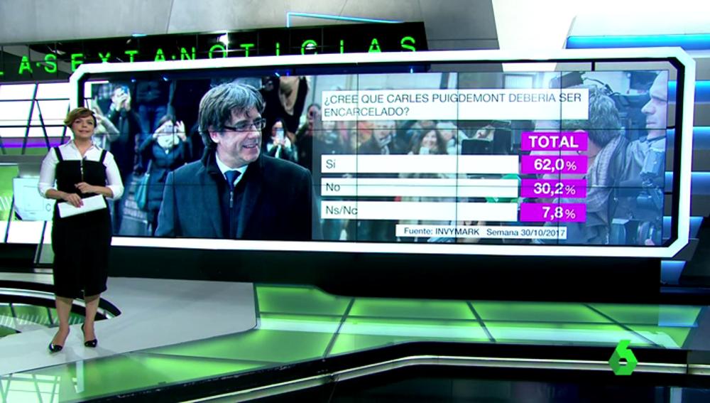 Barómetro sobre si Carles Puigdemont debería ser encarcelado